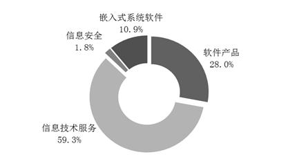 2019年我国软件业务收入同比增长15.4%