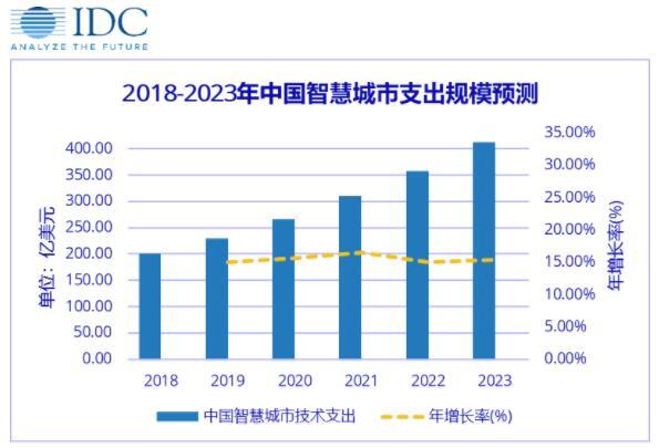 IDC:2020全球智慧城市支出达1240亿美元