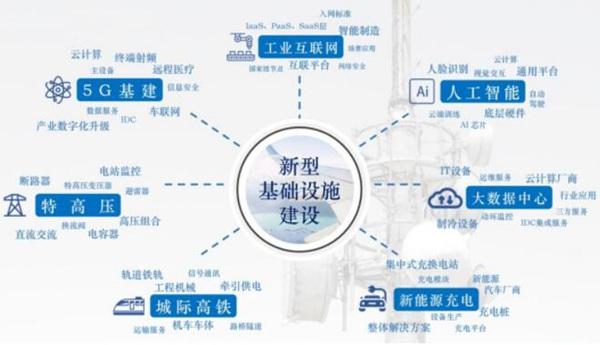 """""""新基建""""将为未来数字经济发展助力新活力"""