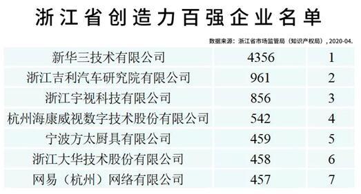 浙江省创造力百强企业名单发布 安防行业三巨头居前六强