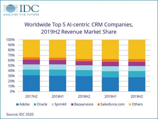 IDC预估:今年AI市场规模将达1565亿美元