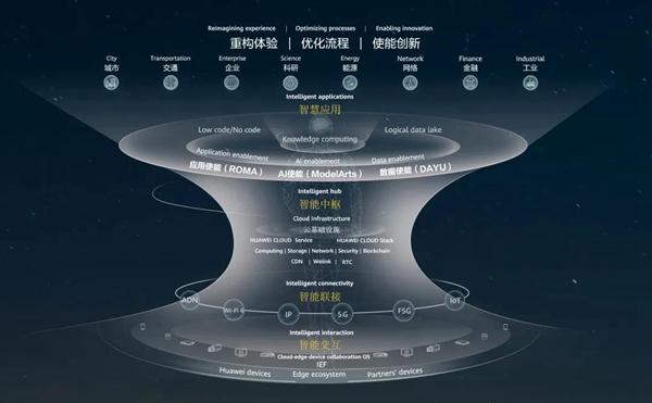 华为打造行业智能体,共建全场景智慧
