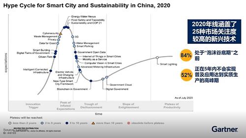 Gartner:2020年中国智慧城市发展值得关注的技术