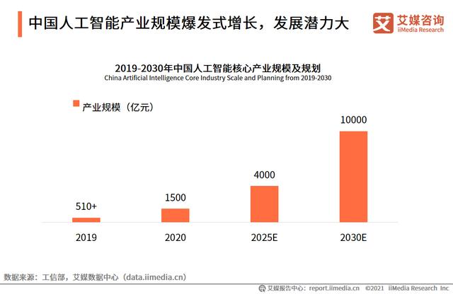 五年内人工智能市场规模预计超过4000亿元