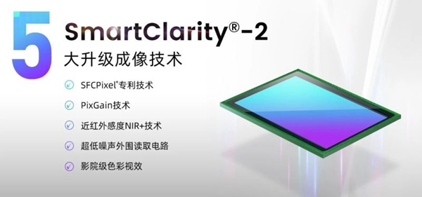 全性能升级|思特威SmartClarity®-2新品登场