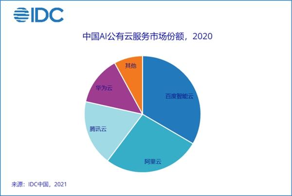 IDC:2025年中国AI软件市场公有云服务占比将达36.1%