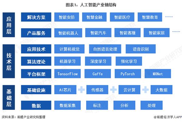 2021年中国人工智能行业发展现状