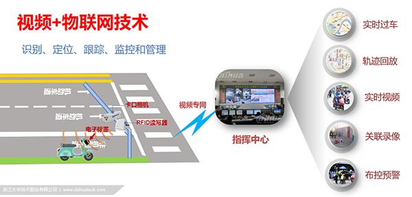 RFID技术在安防领域的运用