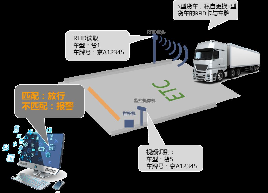 关键词: 车型识别;车辆多维特征信息 在智能交通系统中,车辆特征信息的获取对于车辆有效监控和全自动收费系统的运行是关键因素,而越来越多的应用环境都需要车型信息及车辆多维特征信息。车型识别和车辆多维特征提取作为智能交通系统中的重要分支和关键技术之一,已成为越来越重要的信息采集手段。在公路收费等应用领域,车型识别技术结合车牌识别、不停车收费/计重收费,依据各地分类及收费规则,实现各类车型识别和分类,将有效改善公路部门服务质量、提高道路通行能力和路网营运管理水平。 一、系统概述 随着交通建设的高速发展,公路、桥