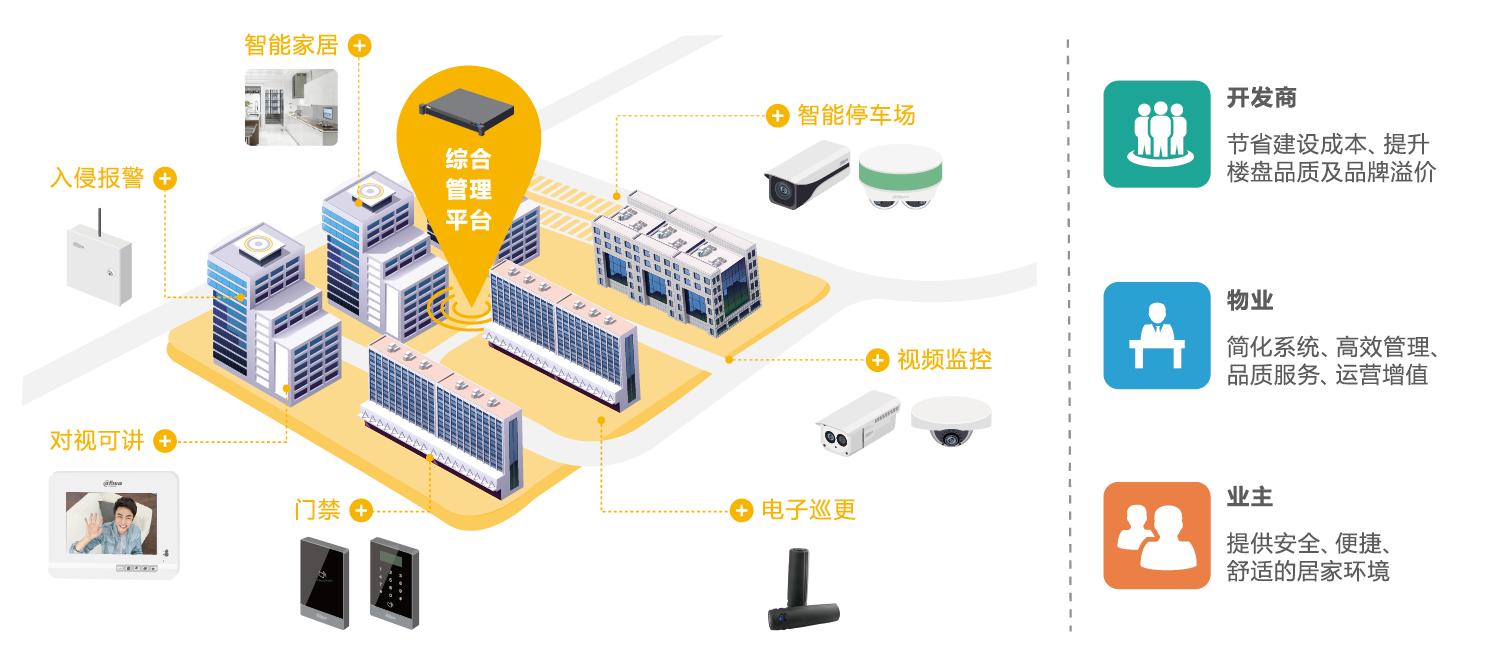 物联网+楼宇对讲 实现小区一体化管理