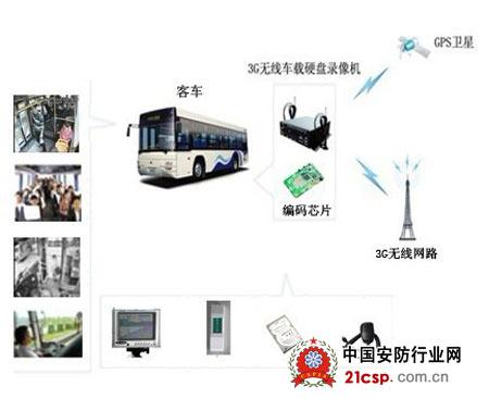 创世无线车载视频监控系统示意图