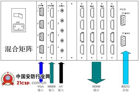 应用背景:   在传统的矩阵系统中,每种信号例如:AV、VGA、BNC,都有多路需要接到拼接屏上进行任意组合拼接显示时,都需对每种信号配置矩阵设备单独对各种信号进行切换,并且每种信号的输入输出都需要进行布线,而当信号路数比较多时,就会很繁琐,同时也会增加项目的综合成本。   欧帝科技针对这一问题,研发生产了自己的高清混合矩阵设备,基本克服了这些问题。高清混合矩阵是矩阵的一个分支,也是综合应用,输出信号全为高清信号,输入信号可以为数模,之所以为混合是因为一台矩阵同时可接受多种信号接口和格式。    高清