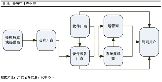 (一)视频监控为安防设备的主要市场,增速最快 安防产业链的最上游是音视频算法提供商,音视频编解码算法协议由相关专业的标准组织制定,包括制定H.261、H.263和H.263+等算法协议的国际电联(ITU-T)、制定MPEG-1、MPEG-2、MPEG-4等算法协议的国际标准化组织(ISO)、制定H.264的联合视频组织(JVT,由前面两个标准组织联合组建)以及制定AVS算法的国内音视频编解码技术组织AVS。芯片厂商则根据音视频算法提供商所制定的算法协议设计出适合运算此类算法协议的数字信号处理芯片(DSP)