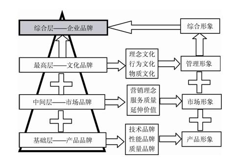 图2企业品牌层次结构示意图