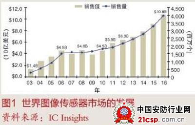 市场观察:cmos图像传感器市场再现增长