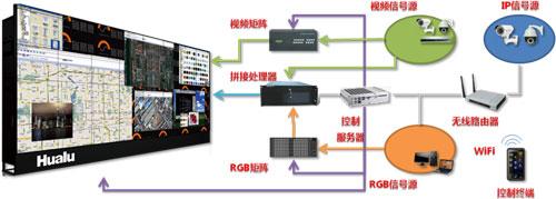 (2)视频信号经由分配器,分别与视频矩阵和拼接处理器的视频输入端