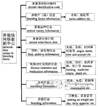养殖场网络数据中心结构图