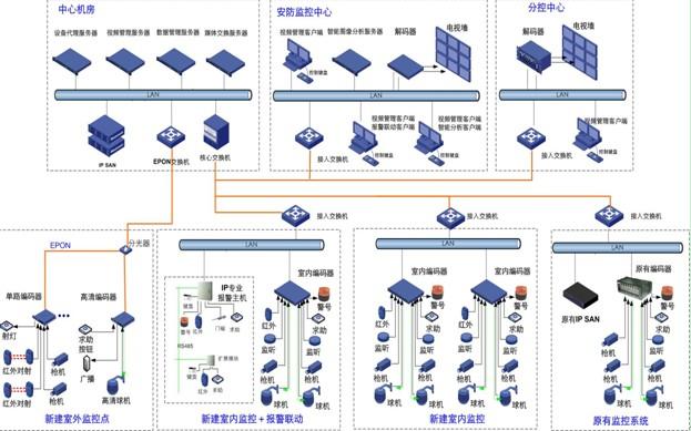 (DVR)作为核心管理设备,对监控图像的存储和系统的管理都由DVR完成。由此带来两个安全隐患:一是DVR本身性能有限,同时处理管理信令和存储录像,一旦发生设备故障,不仅录像丢失,还会造成整个监控系统瘫痪;二是DVR没有任何的数据保护机制,一旦误操作或者硬盘损坏,录像不可恢复,导致事后取证受阻。   联网性不足。模数结合监控系统传输采用的大多是光纤点对点传输或者视频线点对点传输,布线和运行维护成本非常巨大,并且DVR最初的设计只是用来存储图像的,并不是用来做联网监控的,DVR的联网只能管理到DVR,无法管理