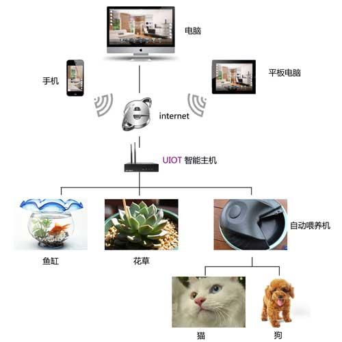 智能家居系统解决方案
