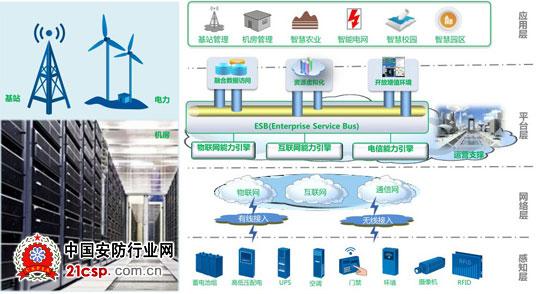 中兴力维e_guard动力环境集中监控系统特色
