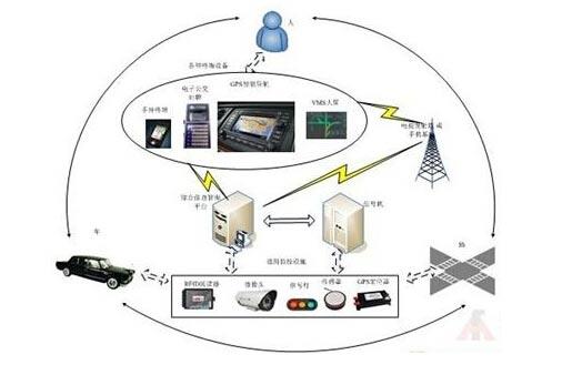 我国智能交通产业与物联网技术的融合与发展分析