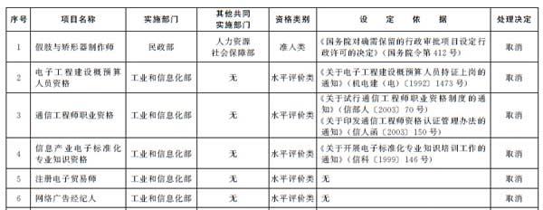 国务院关于取消一批 职业资格许可和认定事项的决定