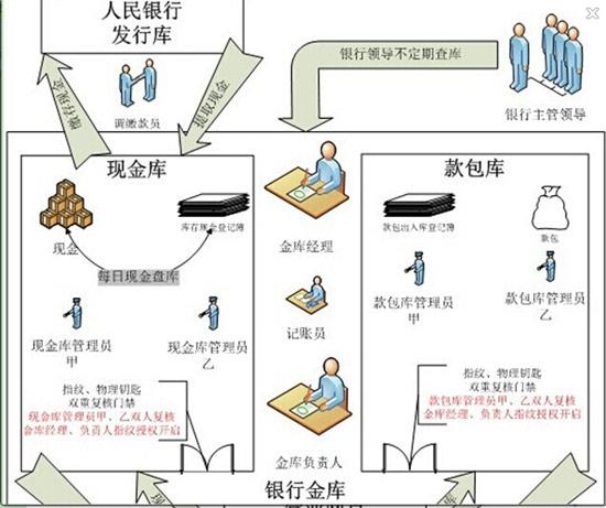 图3金库管理指纹身份认证的原理图
