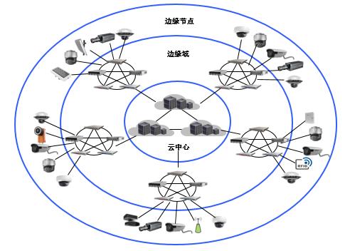 娴峰悍濞佽AI Cloud 浜戣竟铻嶅悎鐨勬櫤鑳借棰戠綉搴旂敤