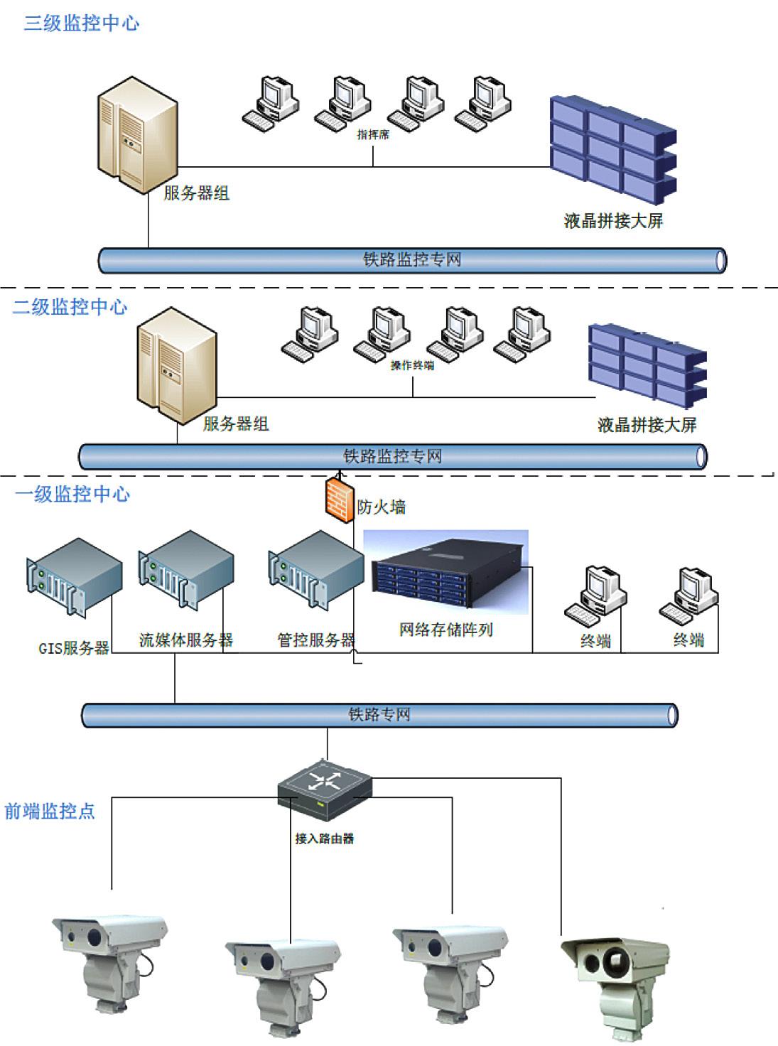 高铁智能视频监控系统