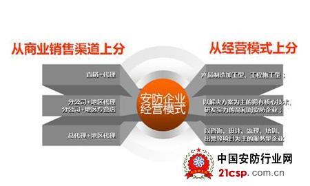 电子商务营销模式在安防市场中的应用